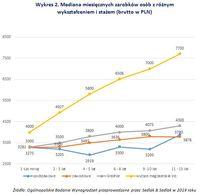 Wykres 2. Mediana miesięcznych zarobków osób z różnym  wykształceniem i stażem