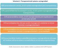 Schemat 1. Transparentność systemu wynagrodzeń