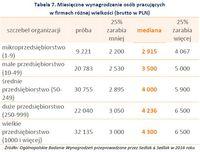 Tabela 7. Miesięczne wynagrodzenie osób pracujących w firmach różnej wielkości