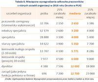 Tabela 8. Miesięczne wynagrodzenia całkowite pracowników z różnych szczebli organizacji w 2016 roku