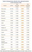 Tabela 10. Wynagrodzenie całkowite osób w wybranych miastach w 2016 roku
