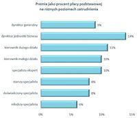 Premia jako procent płacy podstawowej na różnych poziomach zatrudnienia