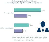 Mediana wynagrodzeń wyższej kadry zarządzającej w firmach polskich i zagranicznych