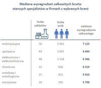 Mediana wynagrodzeń starszych specjalistów w firmach z wybranych branż