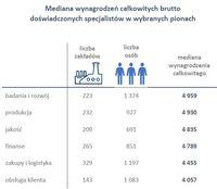 Mediana wynagrodzeń doświadczonych specjalistów w wybranych pionach