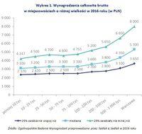 Wykres 1. Wynagrodzenia całkowite brutto  w miejscowościach o różnej wielkości w 2016 roku