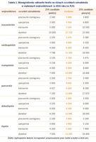 Tabela 1. Wynagrodzenia całkowite brutto na różnych szczeblach zatrudnienia