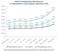 Wykres 2. Najwyższe i najniższe wynagrodzenia całkowite brutto w województwach, w wybranych branżach