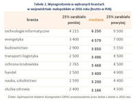 Wynagrodzenia w wybranych branżach w województwie małopolskim w 2016 roku