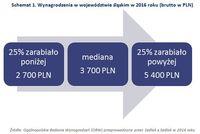 Schemat 1. Wynagrodzenia w województwie śląskim w 2016 roku (brutto w PLN)