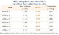 Tabela 1. Wynagrodzenia osób w różnym wieku w województwie śląskim w 2016 roku