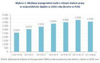 Wykres 2. Mediany wynagrodzeń osób z różnym stażem pracy w województwie śląskim w 2016 roku