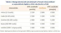 Tabela 2. Wynagrodzenia osób zatrudnionych w firmach różnej wielkości w województwie śląskim w 2016