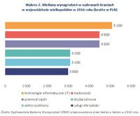 Wykres 2. Mediany wynagrodzeń w wybranych branżach w województwie wielkopolskim w 2016 roku