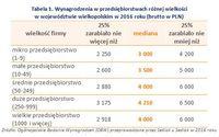 Tabela 1. Wynagrodzenia w przedsiębiorstwach różnej wielkości w województwie wielkopolskim w 2016