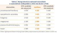 Tabela 2. Wynagrodzenia na wybranych stanowiskach  w województwie wielkopolskim w 2016 roku