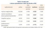 Zarobki osób z różnym wykształceniem w 2017 roku (brutto w PLN)