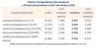Wynagrodzenie osób pracujących w firmach różnej wielkości w 2017 roku (brutto w PLN)