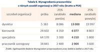 Wynagrodzenia pracowników z różnych szczebli organizacji w 2017 roku (brutto w PLN)