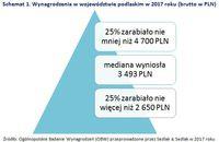 Schemat 1. Wynagrodzenia w województwie podlaskim w 2017 roku (brutto w PLN)