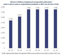 Wykres 1. Mediany miesięcznych wynagrodzeń osób w różnym wieku w województwie podlaskim