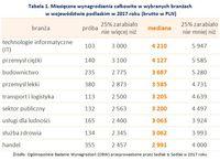 Tabela 1. Miesięczne wynagrodzenia całkowite w wybranych branżach w województwie podlaskim
