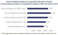 Wykres 2. Mediany miesięcznych wynagrodzeń całkowitych w firmach o różnej wielkości zatrudnienia