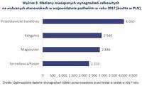 Wykres 3. Mediany miesięcznych wynagrodzeń na wybranych stanowiskach w województwie podlaskim