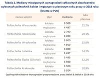 Tabela 2. Mediany miesięcznych wynagrodzeń absolwentów wybranych politechnik kobiet i mężczyzn