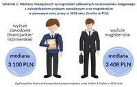 Schemat 1. Mediany miesięcznych wynagrodzeń na stanowisku księgowego