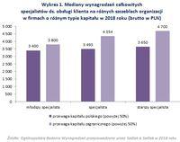 Wykres 1. Mediany wynagrodzeń specjalistów ds. obsługi klienta na różnych szczeblach organizacji