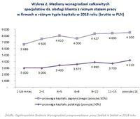 Wykres 2. Mediany wynagrodzeń specjalistów ds. obsługi klienta z różnym stażem pracy
