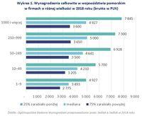 Wykres 1. Wynagrodzenia całkowite w województwie pomorskim w firmach o różnej wielkości w 2018 roku