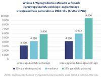 Wykres 3. Wynagrodzenia całkowite w firmach z przewagą kapitału polskiego i zagranicznego