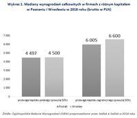 Wykres 1. Mediany wynagrodzeń w firmach z różnym kapitałem w Poznaniu i Wrocławiu w 2018 roku