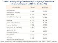Tabela 1. Mediany wynagrodzeń na wybranych stanowiskach w Poznaniu i Wrocławiu w 2018 roku