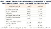 Tabela 1. Mediany miesięcznych wynagrodzeń w zależności od poziomu stanowiska w organizacji