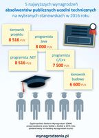 5 najwyższych wynagrodzeń absolwentów publicznych uczelni technicznych