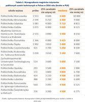 Wynagrodzenia magistrów inżynierów publicznych uczelni technicznych
