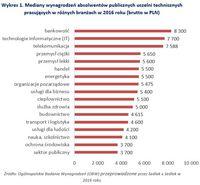 Mediany wynagrodzeń absolwentów publicznych uczelni technicznych pracujących w różnych branżach