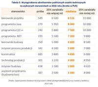 Wynagrodzenia absolwentów publicznych uczelni technicznych na wybranych stanowiskach