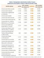 Wynagrodzenia absolwentów studiów II stopnia publicznych uniwersytetów w Polsce w 2016 roku