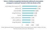 Mediany wynagrodzeń absolwentów publicznych uniwersytetów pracujących w wybranych branżach 2016