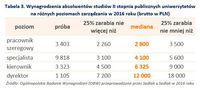 Wynagrodzenia absolwentów studiów II stopnia na różnych poziomach zarządzania