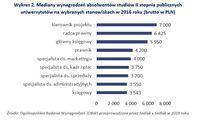 Mediany wynagrodzeń absolwentów studiów II stopnia uniwersytetów na wybranych stanowiskach