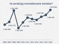 Ile zarabiają menedżerowie banków?
