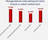 Fundusze wynagrodzeń rad nadzorczych banków