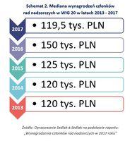 Mediana wynagrodzeń członków rad nadzorczych w WIG 20 w latach 2013 - 2017