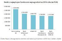 Banki z najwyższym funduszem wynagrodzeń w 2016 roku (w PLN)