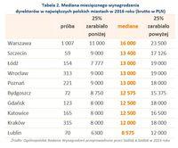 Tabela 2. Mediana miesięcznego wynagrodzenia dyrektorów w największych polskich miastach w 2016 roku